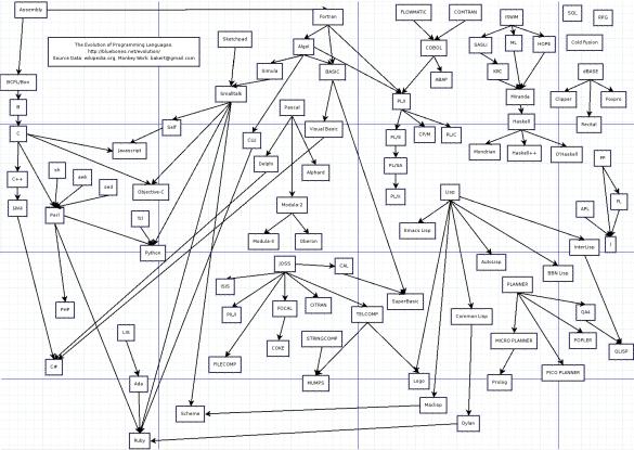 Correlação entre as diversas linguagens de programação